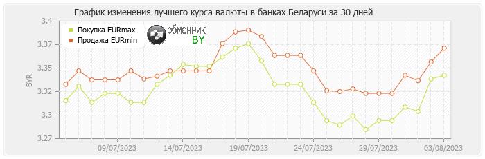 График изменения лучшего курса валюты в банках Беларуси евро