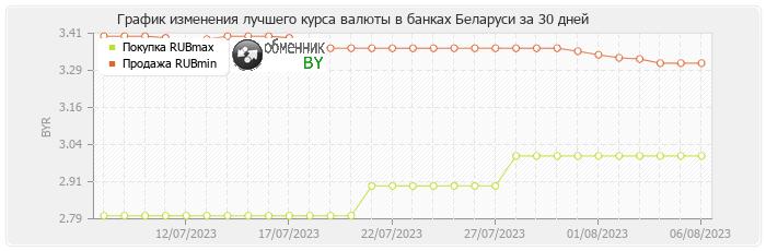 График изменения лучшего курса валюты в банках Беларуси российского рубля