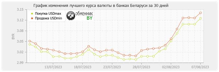 График изменения лучшего курса валюты в банках Беларуси доллара