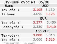 Лучший курс обмена в банках Беларуси на stroimmir.by