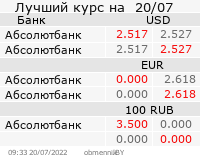 Курс валют в обменниках Беларуси