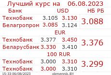 Лучший курс обмена в банках Беларуси
