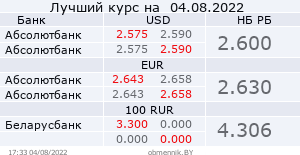 Best exchange rate at banks in Belarus